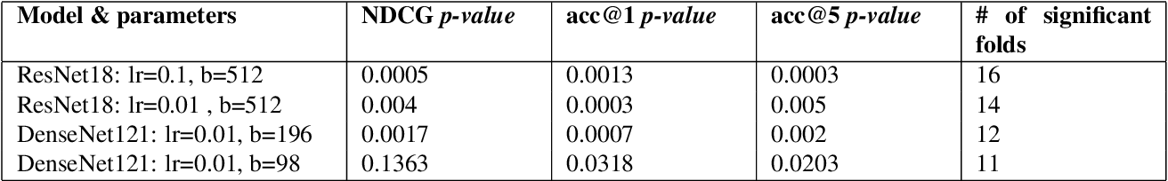 Figure 2 for The Effect of Data Ordering in Image Classification