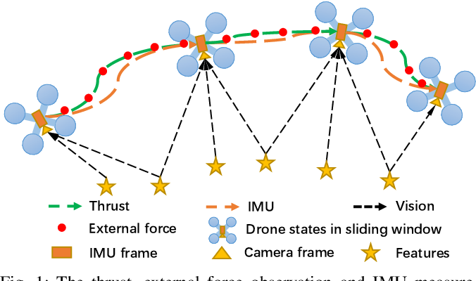 Figure 1 for VID-Fusion: Robust Visual-Inertial-Dynamics Odometry for Accurate External Force Estimation