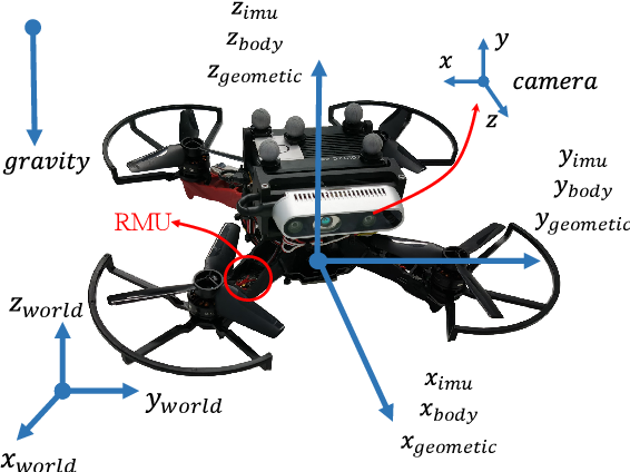 Figure 2 for VID-Fusion: Robust Visual-Inertial-Dynamics Odometry for Accurate External Force Estimation