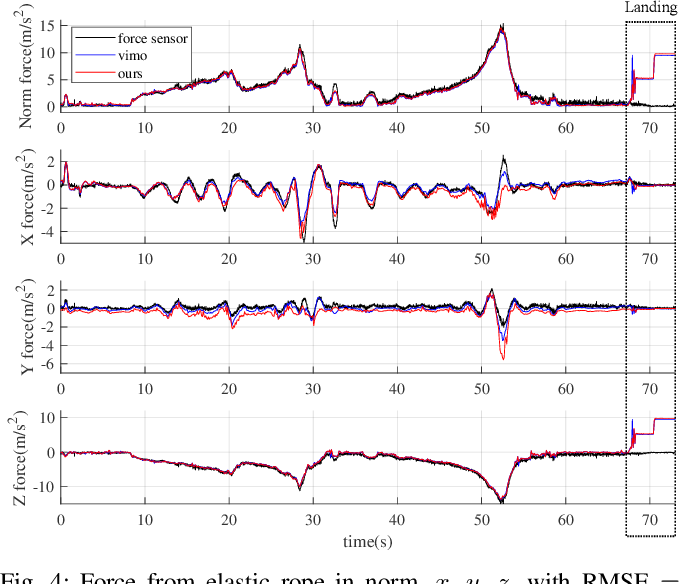 Figure 4 for VID-Fusion: Robust Visual-Inertial-Dynamics Odometry for Accurate External Force Estimation