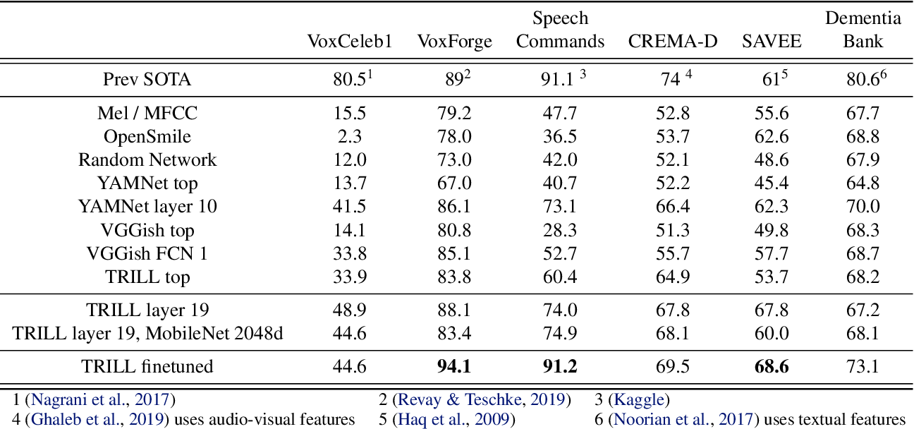 Figure 3 for Towards Learning a Universal Non-Semantic Representation of Speech