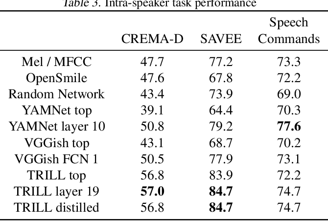 Figure 4 for Towards Learning a Universal Non-Semantic Representation of Speech