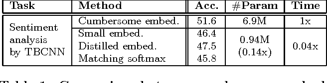 Figure 2 for Distilling Word Embeddings: An Encoding Approach