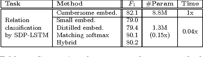 Figure 3 for Distilling Word Embeddings: An Encoding Approach