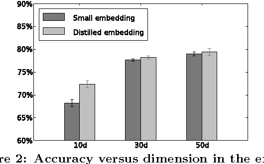 Figure 4 for Distilling Word Embeddings: An Encoding Approach