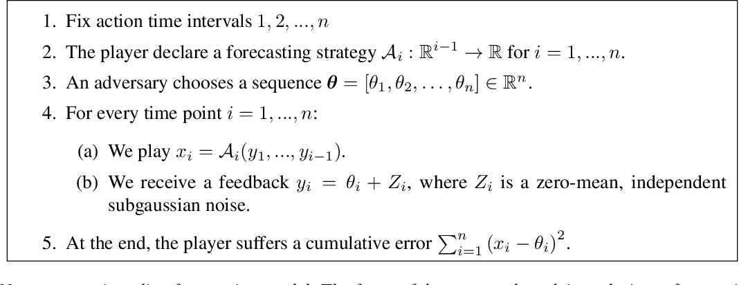 Figure 1 for Online Forecasting of Total-Variation-bounded Sequences