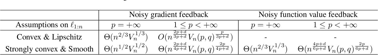 Figure 2 for Online Forecasting of Total-Variation-bounded Sequences