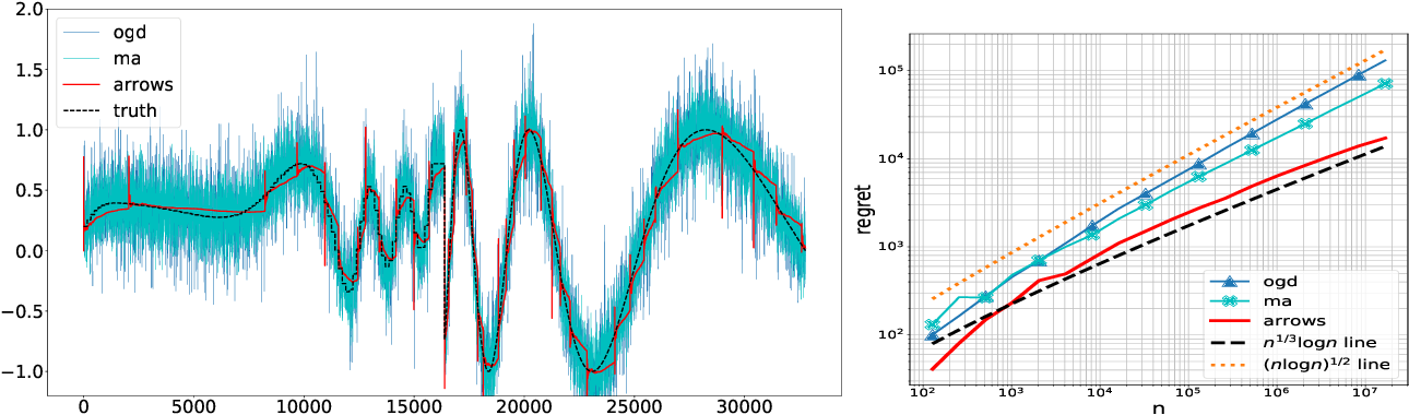 Figure 3 for Online Forecasting of Total-Variation-bounded Sequences