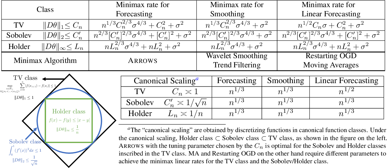 Figure 4 for Online Forecasting of Total-Variation-bounded Sequences