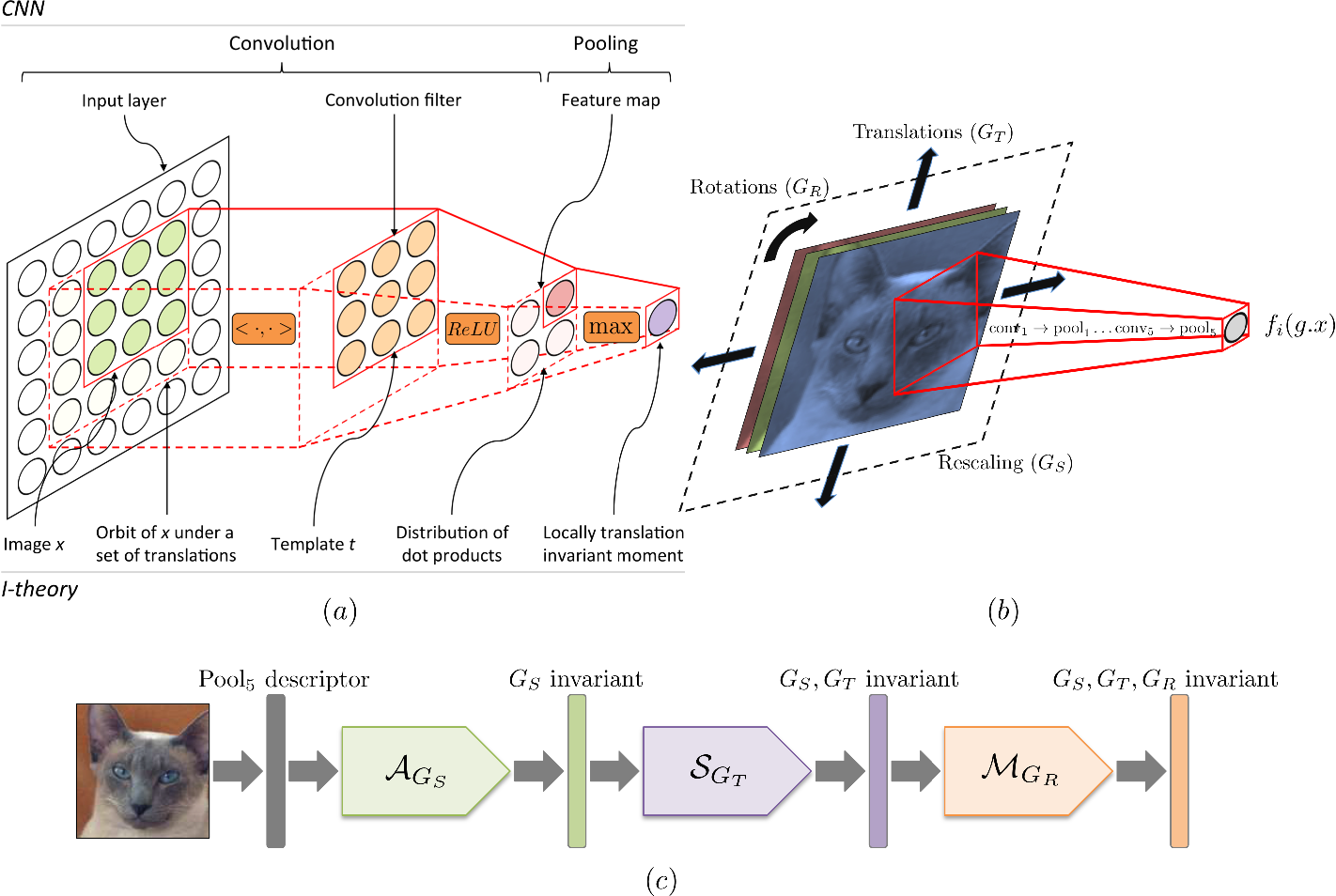 Figure 1 for Group Invariant Deep Representations for Image Instance Retrieval