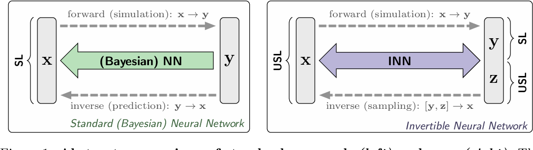 Figure 1 for Analyzing Inverse Problems with Invertible Neural Networks