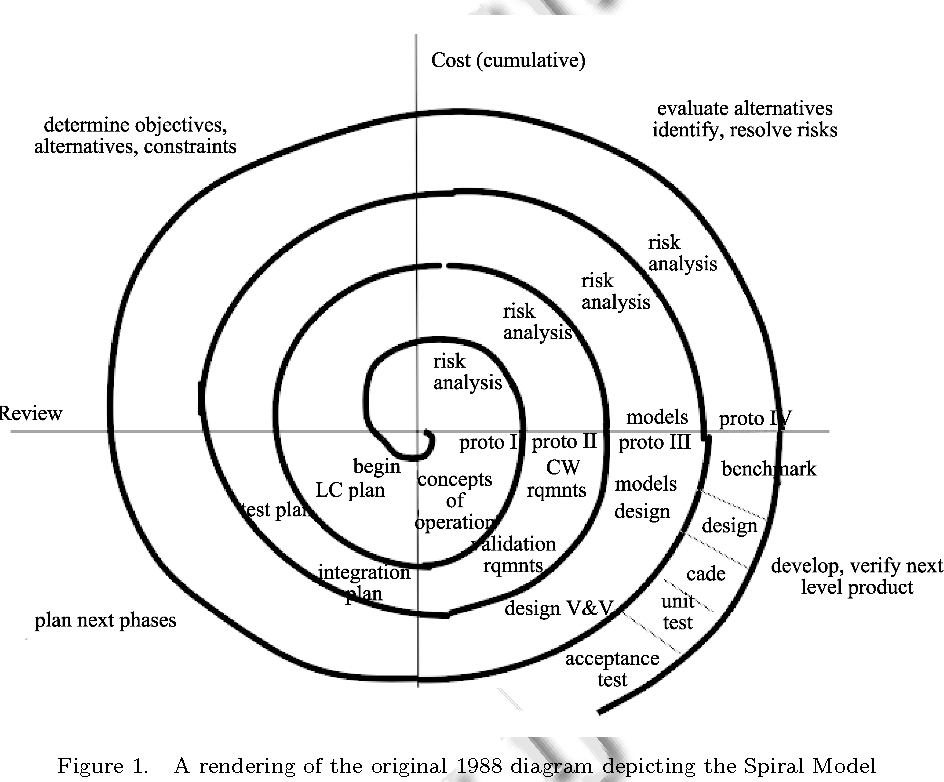 Figure 1 From A Process Programmer Looks At The Spiral Model A