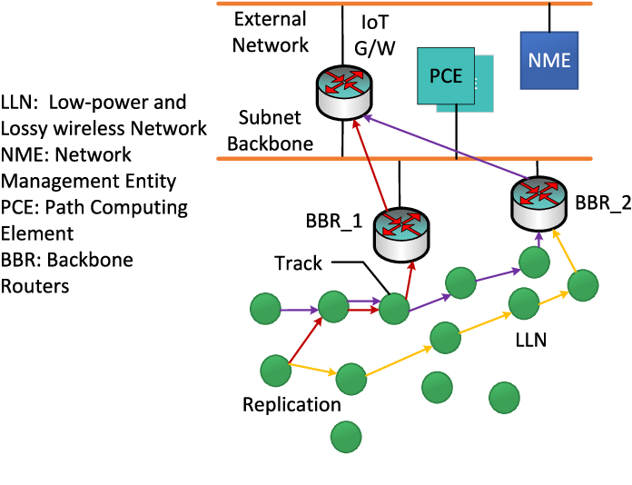 Figure 23 from Ultra-Low Latency (ULL) Networks: The IEEE