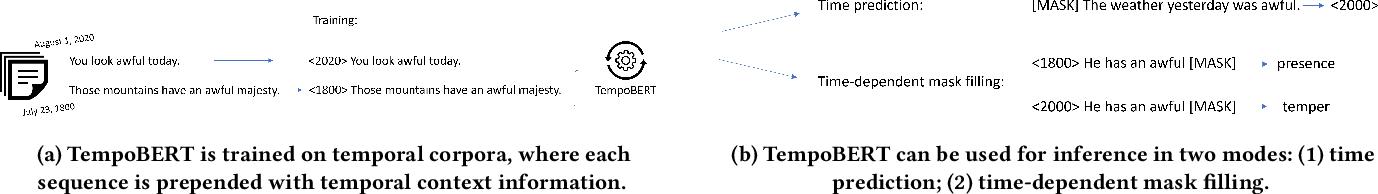 Figure 1 for Time Masking for Temporal Language Models