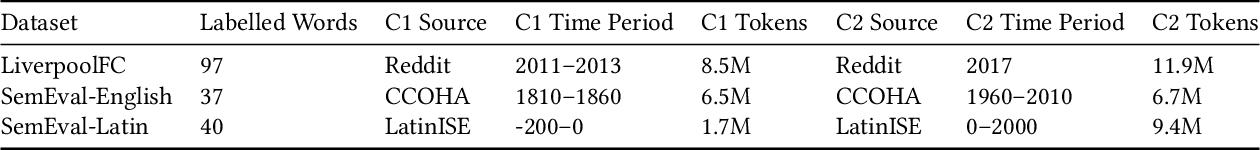 Figure 2 for Time Masking for Temporal Language Models