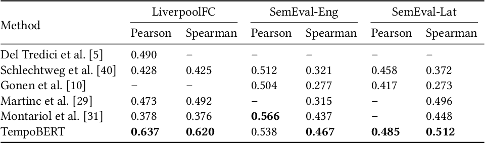 Figure 4 for Time Masking for Temporal Language Models