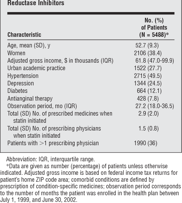 Table 1 from Impact of concurrent medication use on statin