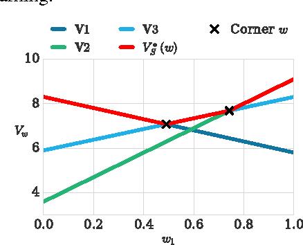 Figure 1 for Multi-Objective Deep Reinforcement Learning