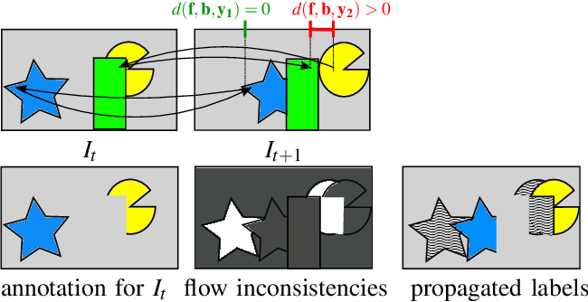 Figure 2 for Object Segmentation Tracking from Generic Video Cues
