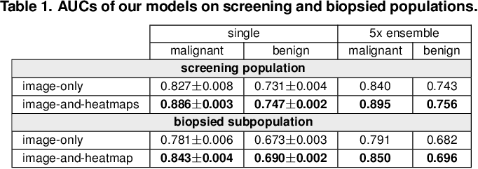 Figure 2 for Deep Neural Networks Improve Radiologists' Performance in Breast Cancer Screening