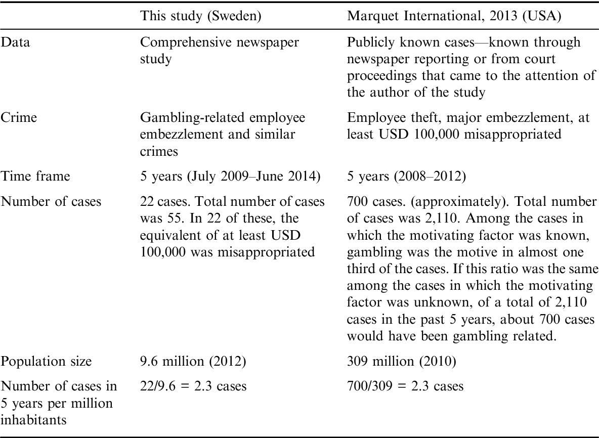 PDF] Gambling-Related Employee Embezzlement: A Study of