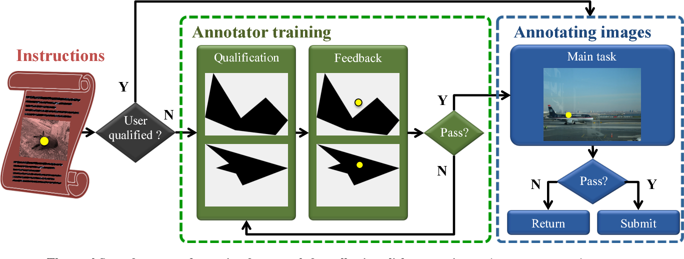 Figure 1 for Training object class detectors with click supervision