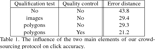 Figure 2 for Training object class detectors with click supervision