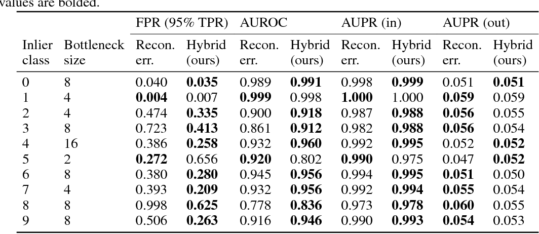 Figure 2 for Improving Reconstruction Autoencoder Out-of-distribution Detection with Mahalanobis Distance