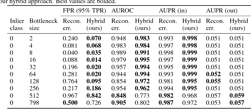 Figure 4 for Improving Reconstruction Autoencoder Out-of-distribution Detection with Mahalanobis Distance