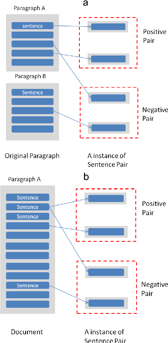 Figure 1 for An end-to-end Neural Network Framework for Text Clustering