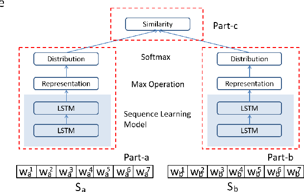 Figure 3 for An end-to-end Neural Network Framework for Text Clustering