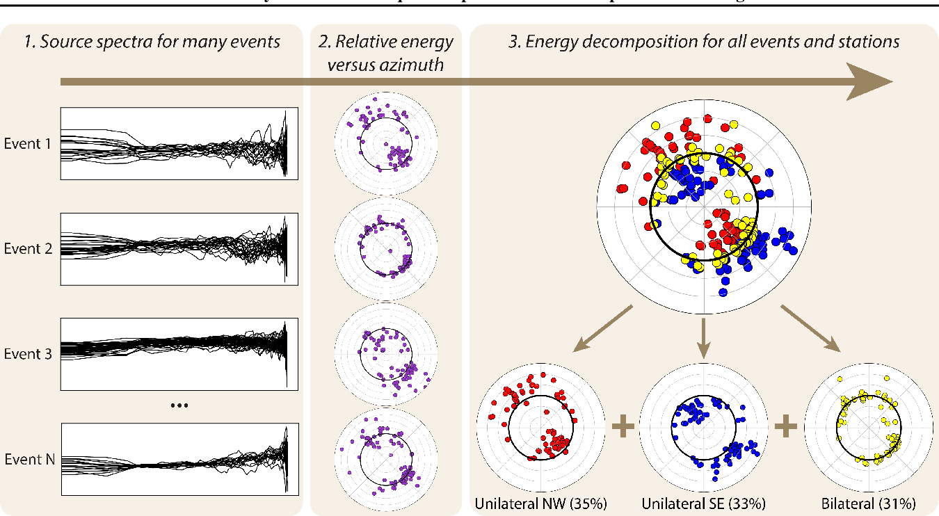 Figure 1 for Directivity Modes of Earthquake Populations with Unsupervised Learning