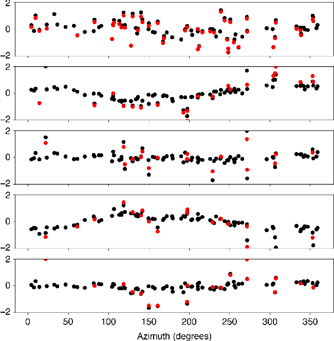 Figure 3 for Directivity Modes of Earthquake Populations with Unsupervised Learning
