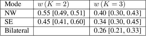 Figure 2 for Directivity Modes of Earthquake Populations with Unsupervised Learning