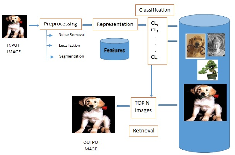 Figure 1 for Benchmarking KAZE and MCM for Multiclass Classification