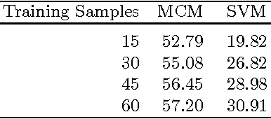 Figure 2 for Benchmarking KAZE and MCM for Multiclass Classification