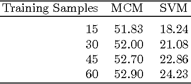 Figure 4 for Benchmarking KAZE and MCM for Multiclass Classification