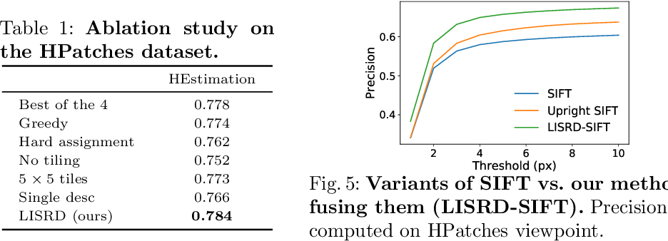Figure 2 for Online Invariance Selection for Local Feature Descriptors