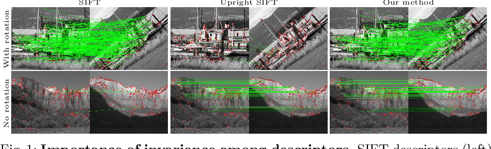 Figure 1 for Online Invariance Selection for Local Feature Descriptors
