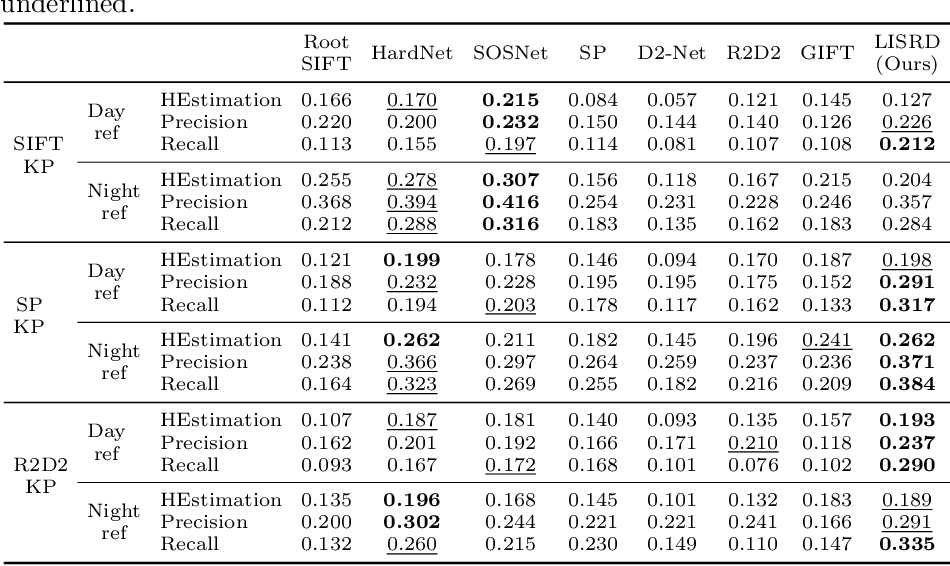 Figure 3 for Online Invariance Selection for Local Feature Descriptors