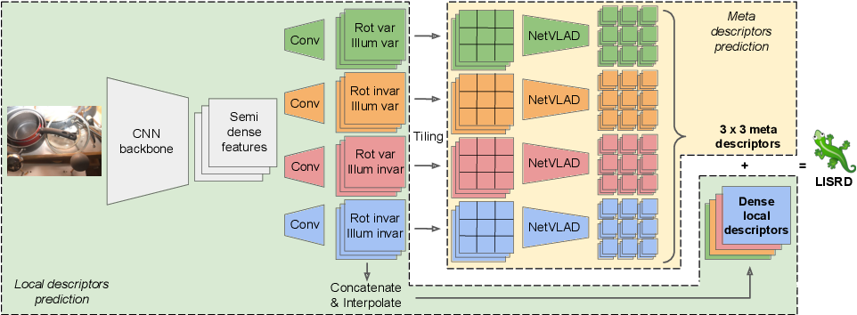 Figure 4 for Online Invariance Selection for Local Feature Descriptors