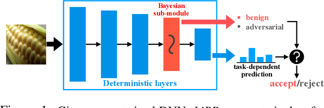 Figure 1 for LiBRe: A Practical Bayesian Approach to Adversarial Detection