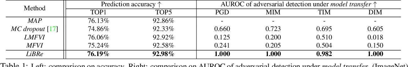 Figure 2 for LiBRe: A Practical Bayesian Approach to Adversarial Detection