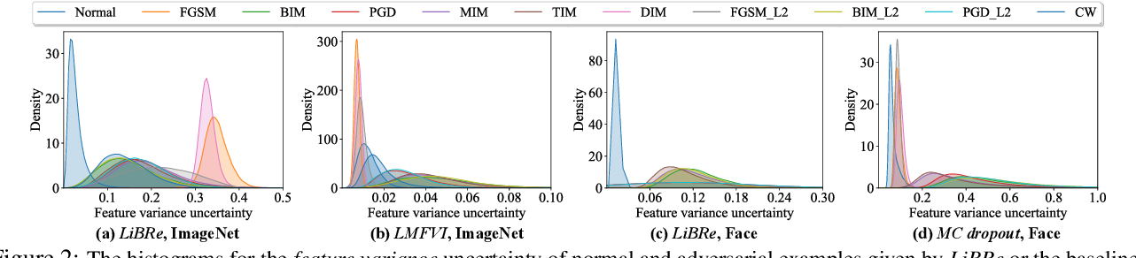 Figure 4 for LiBRe: A Practical Bayesian Approach to Adversarial Detection