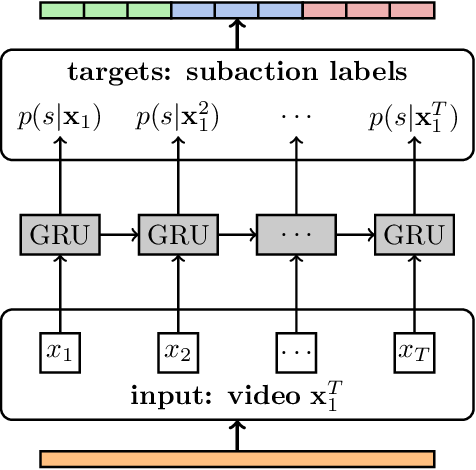 Figure 1 for A Hybrid RNN-HMM Approach for Weakly Supervised Temporal Action Segmentation