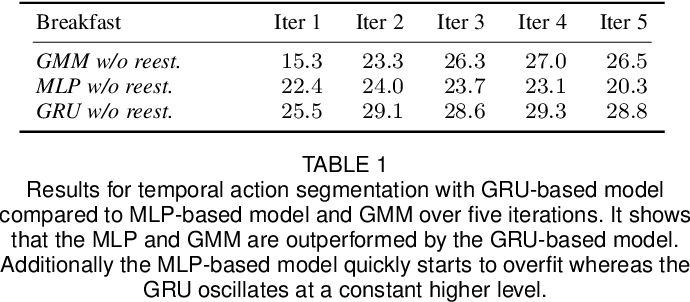 Figure 2 for A Hybrid RNN-HMM Approach for Weakly Supervised Temporal Action Segmentation
