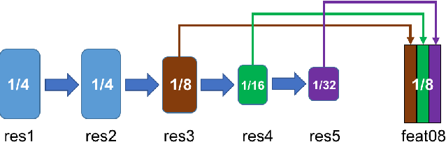 Figure 3 for Learning to Segment Instances in Videos with Spatial Propagation Network