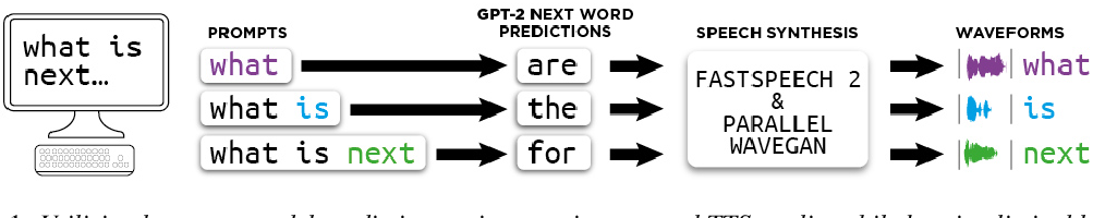 Figure 1 for Alternate Endings: Improving Prosody for Incremental Neural TTS with Predicted Future Text Input