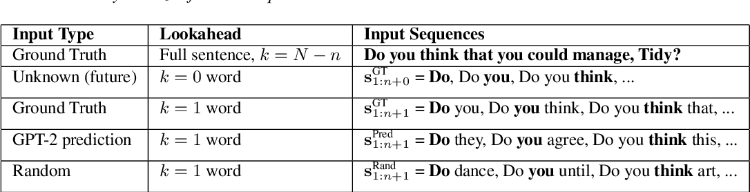 Figure 2 for Alternate Endings: Improving Prosody for Incremental Neural TTS with Predicted Future Text Input