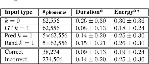 Figure 4 for Alternate Endings: Improving Prosody for Incremental Neural TTS with Predicted Future Text Input